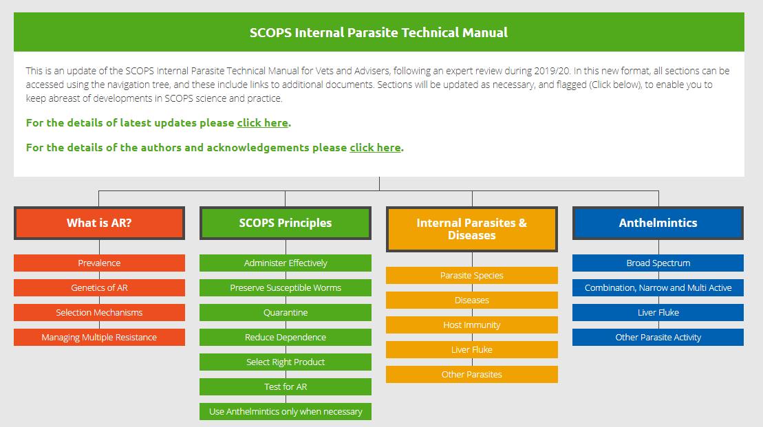 Scops Internal parasite manual